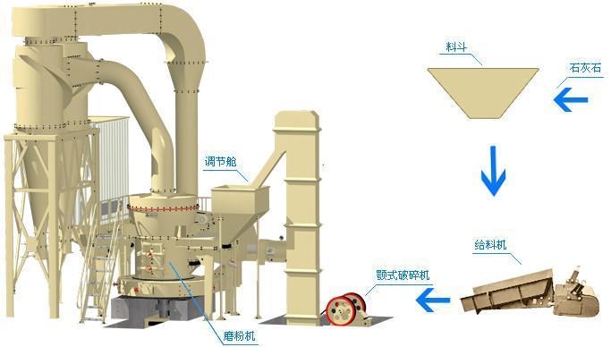 石灰石生产线的工程设备介绍