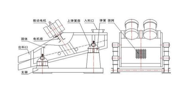 重型(轻型)直线振动筛