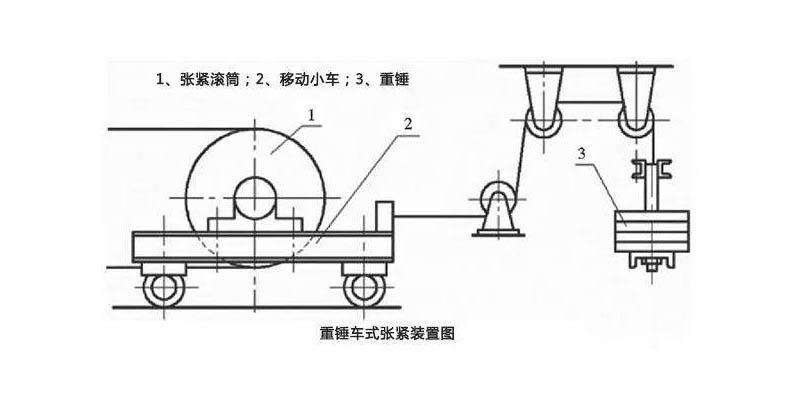 固定皮带机重锤式拉紧装置的作用